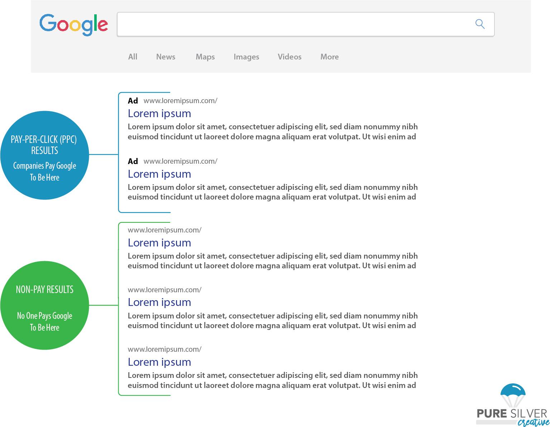 PPC Organic Google results